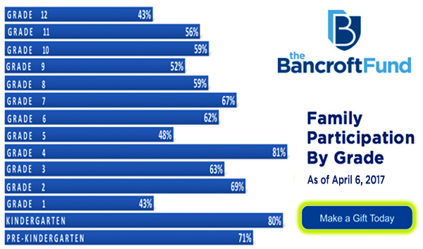 Bancroft Fund Family Participation